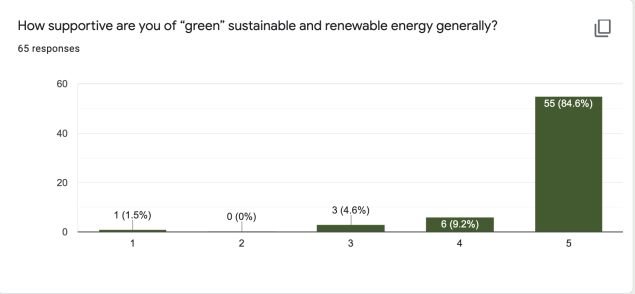"How supportive are you of ""green"" sustainable and renewable energy generally?"