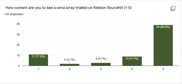 How content are you to see a wind array trialled on Kelston Roundhill (1-5)